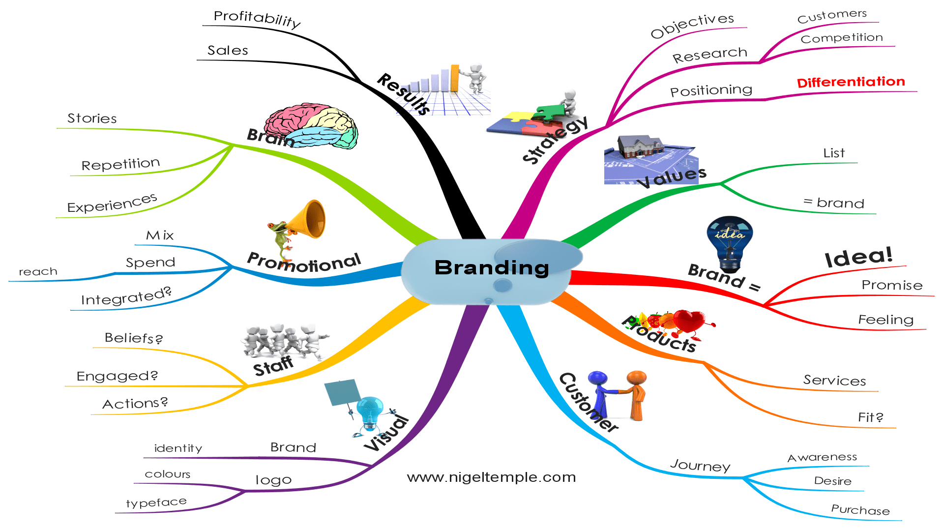 Branding Mind Map by Nigel Temple