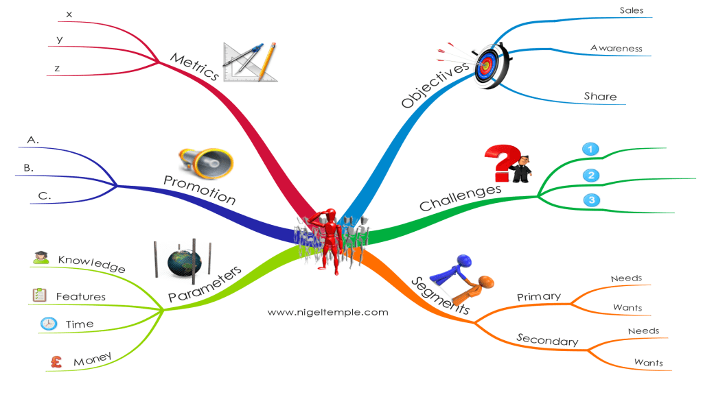 Marketing planning Mind Map by Nigel Temple