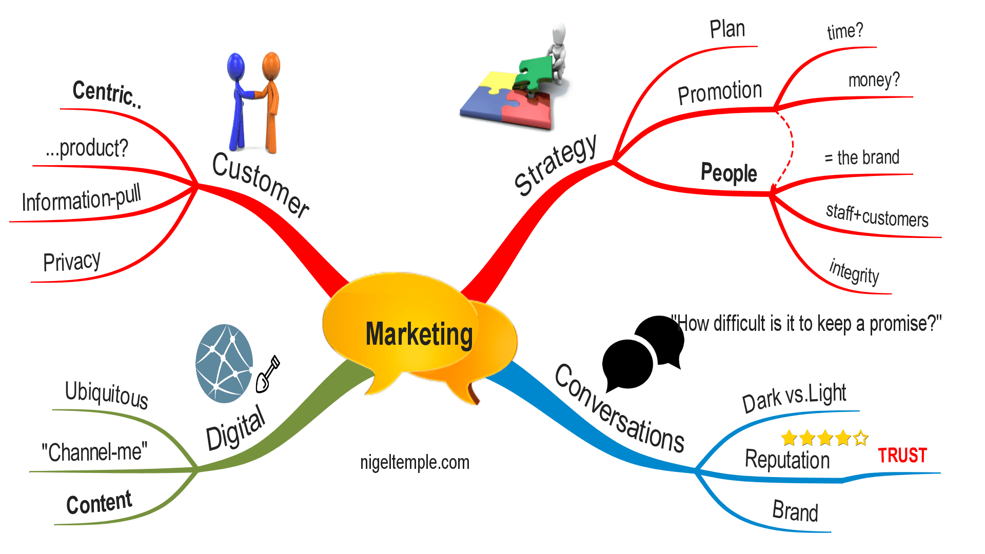 information privacy and marketing what the A company that respects the relationship with its customers, on the other hand, would think of the privacy officer as a strategic role and would establish a framework of consumer privacy controls as a key marketing and strategic variable.