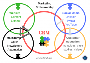 Marketing Software Map by Nigel Temple
